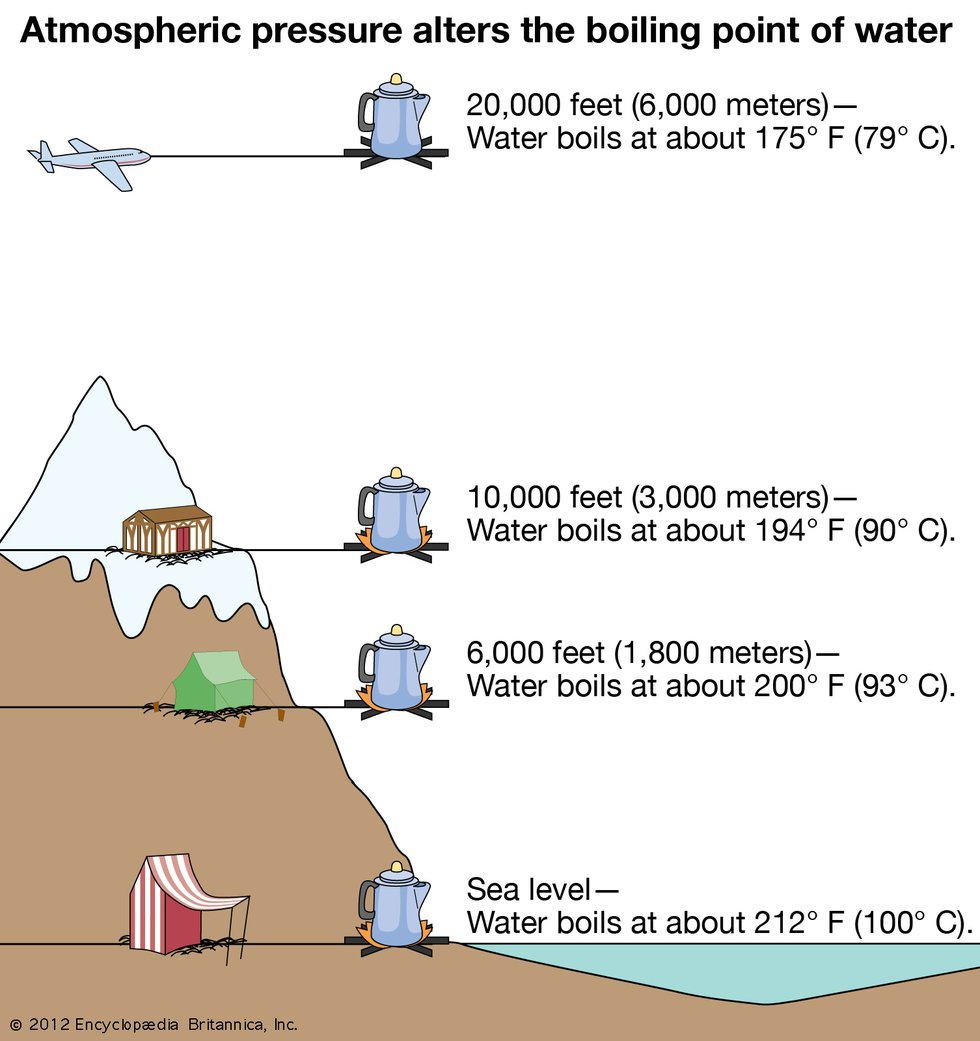 As the altitude increases, the boiling point of water decreases.