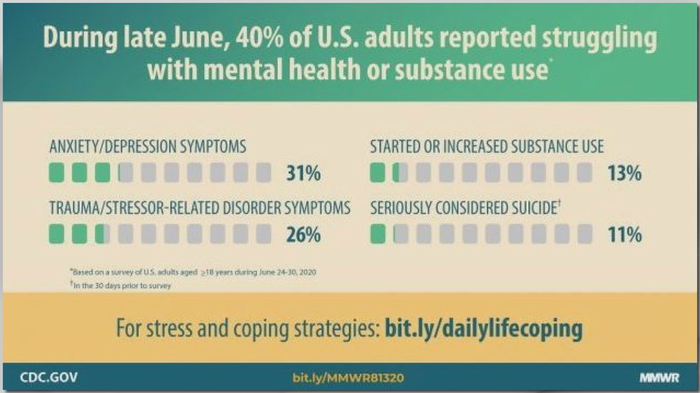 A CDC report shows more than 40% of U.S. adults say they've had at least on mental health...