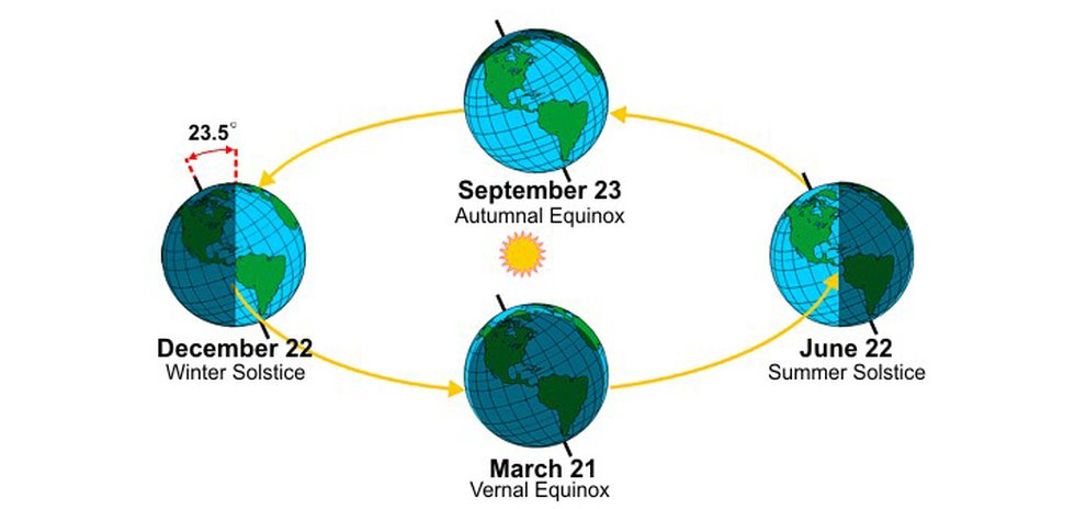 The change of seasons is based on the tilt of Earth on it's axis.