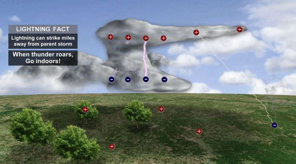 Lightning can strike miles from a storm