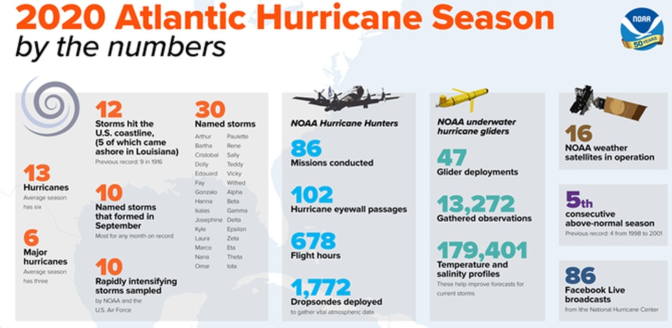 It was an extremely active tropical storm and hurricane season in 2020.