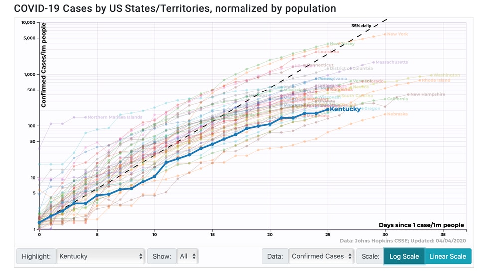 COVID-19 cases by US States/Territories, normalized by population (Source: 91-divoc.com)