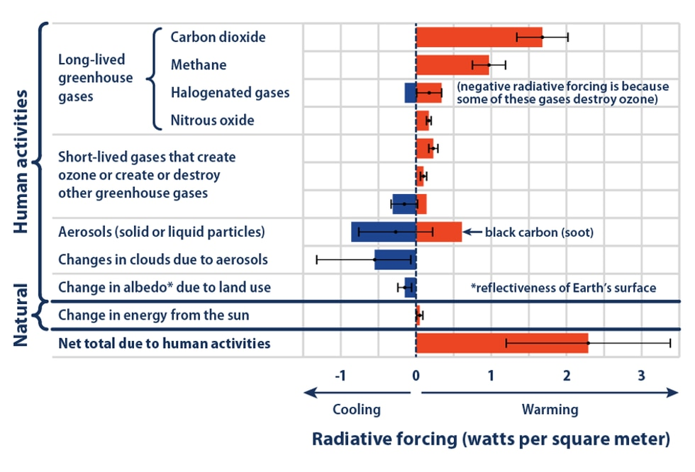 This figure shows the total amount of radiative forcing caused by human activities—including...
