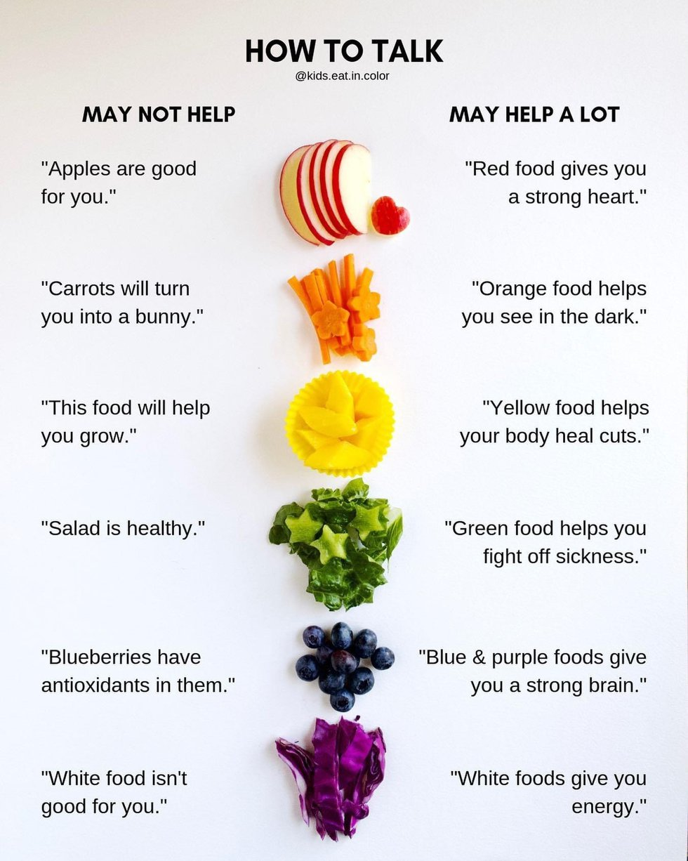 Health experts say talking to your kids about why certain foods are good for them increases the...