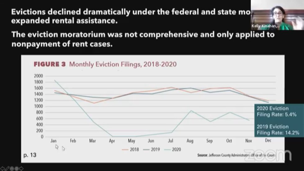 Evictions in Louisville were down in 2020.